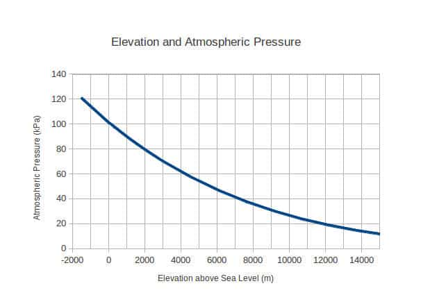 Relationship between elevation and barometric pressure