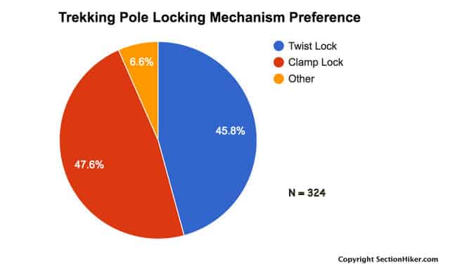 Backpackers don't have a preference between different locking mechanisms that affects the poles they purchase.