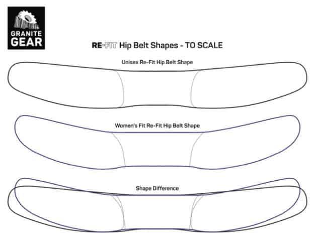 The women's hip belt is flared upward.